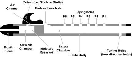 Phenomenal Assembling Your Flute It Is Important To Take Time To Acquaint Yourself Wiring Database Gramgelartorg